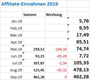 Affiliate-Marketing für Blogger: Einnahmen 2019